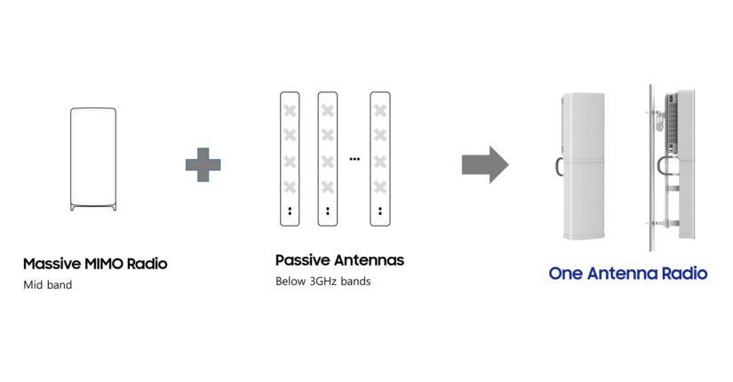 Samsung apresenta novo rádio 5G com antenas integradas